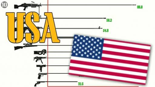 People in These Countries Own the Most Guns